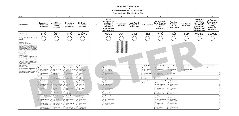 Bild zu Stimmzettel, Nationalratswahl, Vorzugsstimme, Parteien