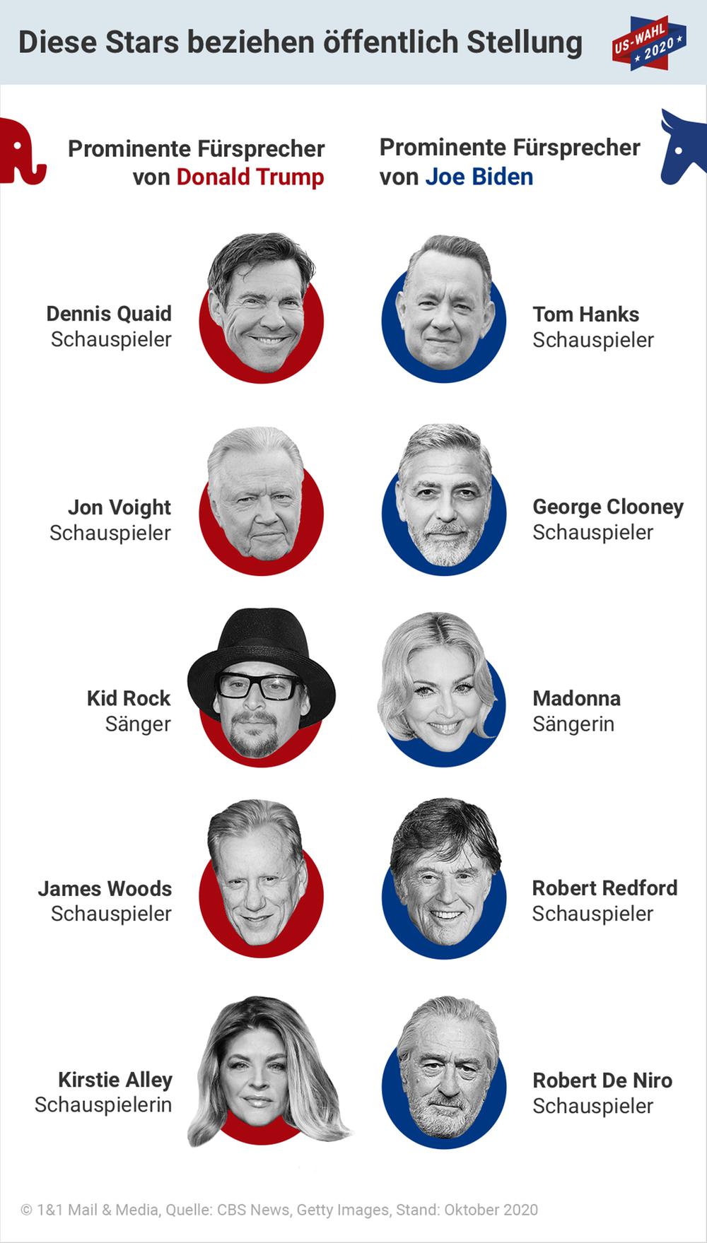 Prominente Fürsprecher der Präsidentschaftskandidaten