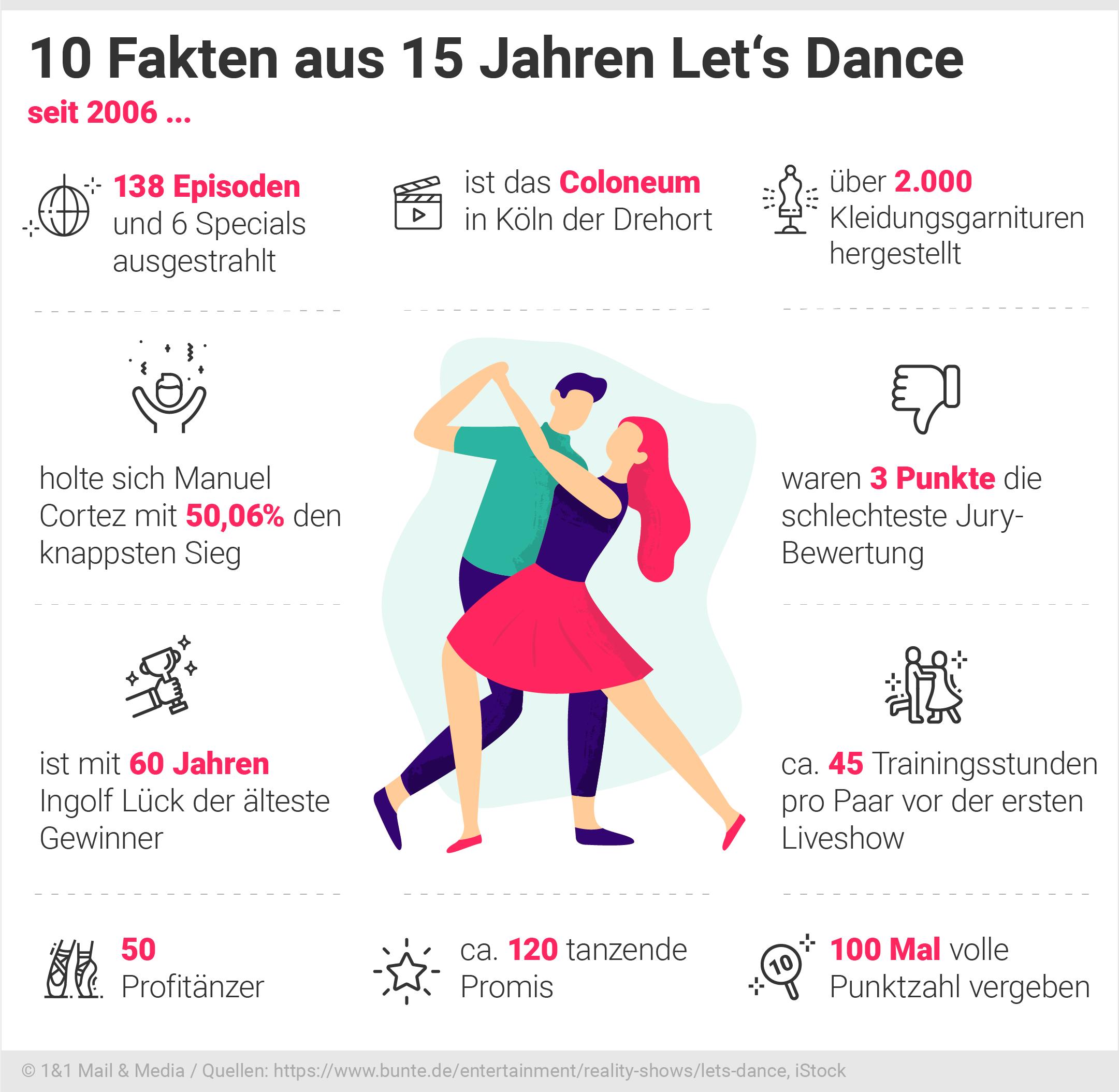 Bild zu 10 Fakten aus 15 Jahren Let's Dance