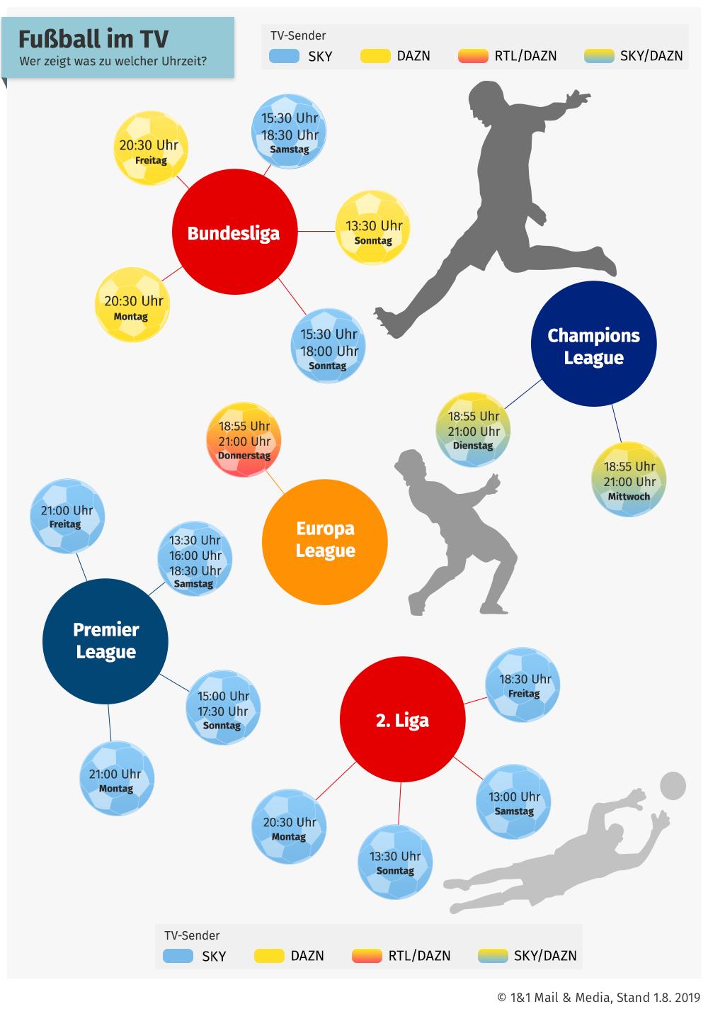 Bild zu Bundesliga, 2. Bundesliga, Champions League, Europa League, live, TV, Fußball, Sender
