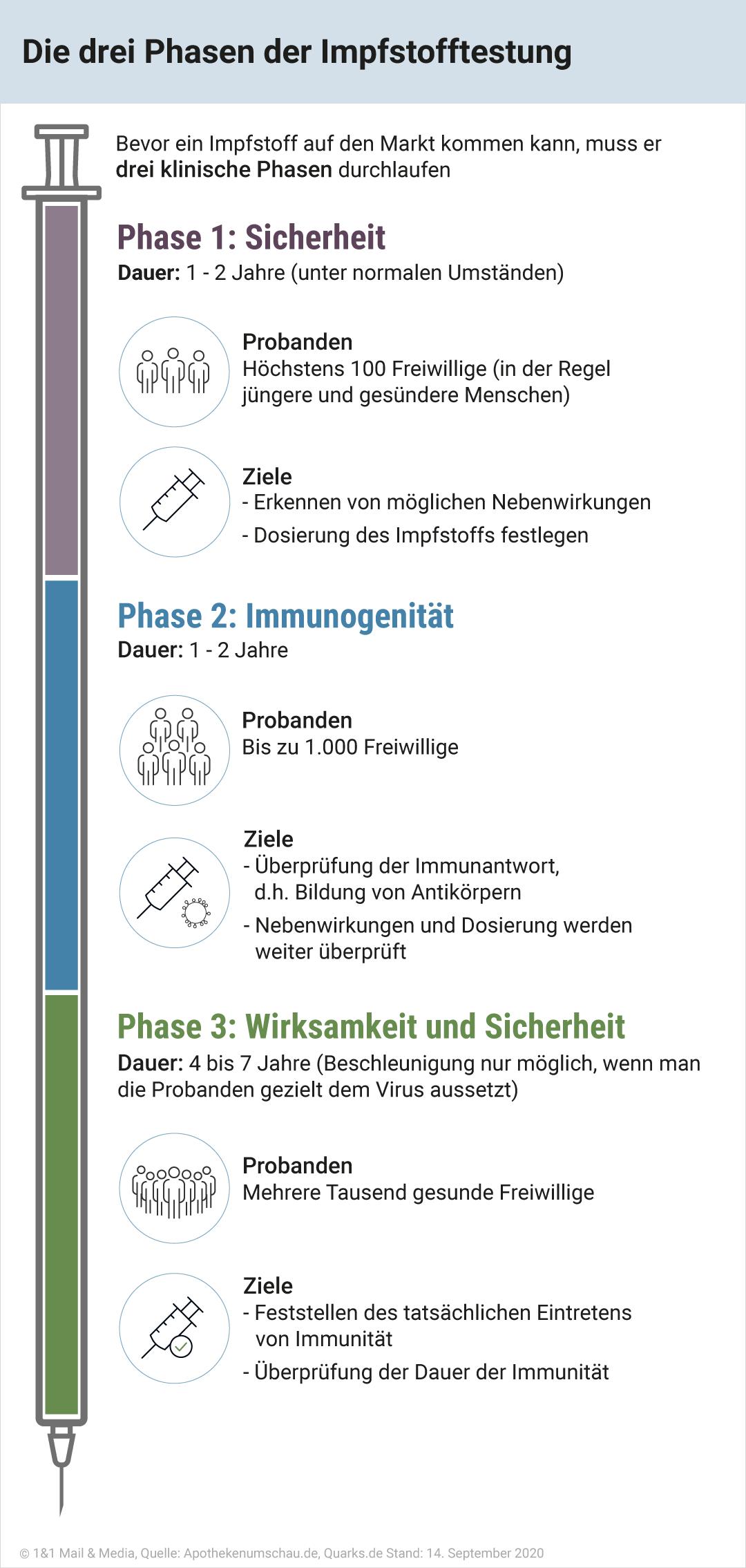 Bild zu Die drei Phasen der Impfstofftestung