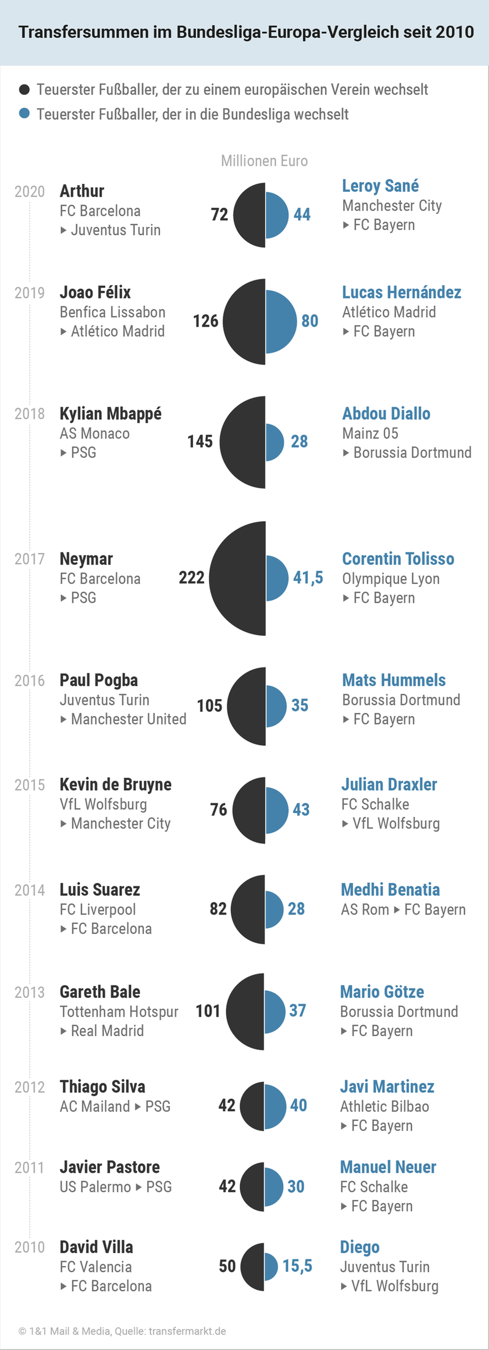 Transfersummen-im-Bundesliga-Europa-Vergleich