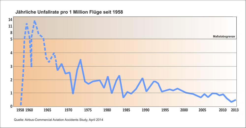 Infografik Unfallrate pro 1 Million Flüge