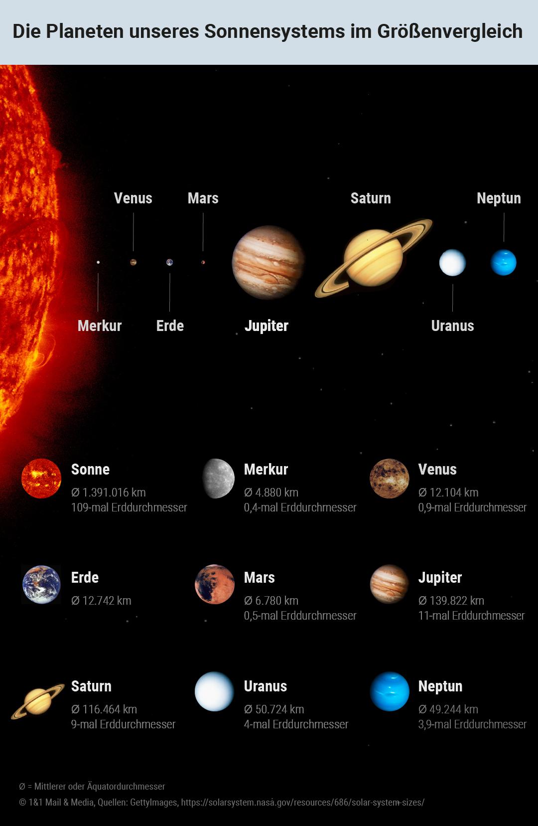 Bild zu Die Planeten unseres Sonnensystems im Größenvergleich