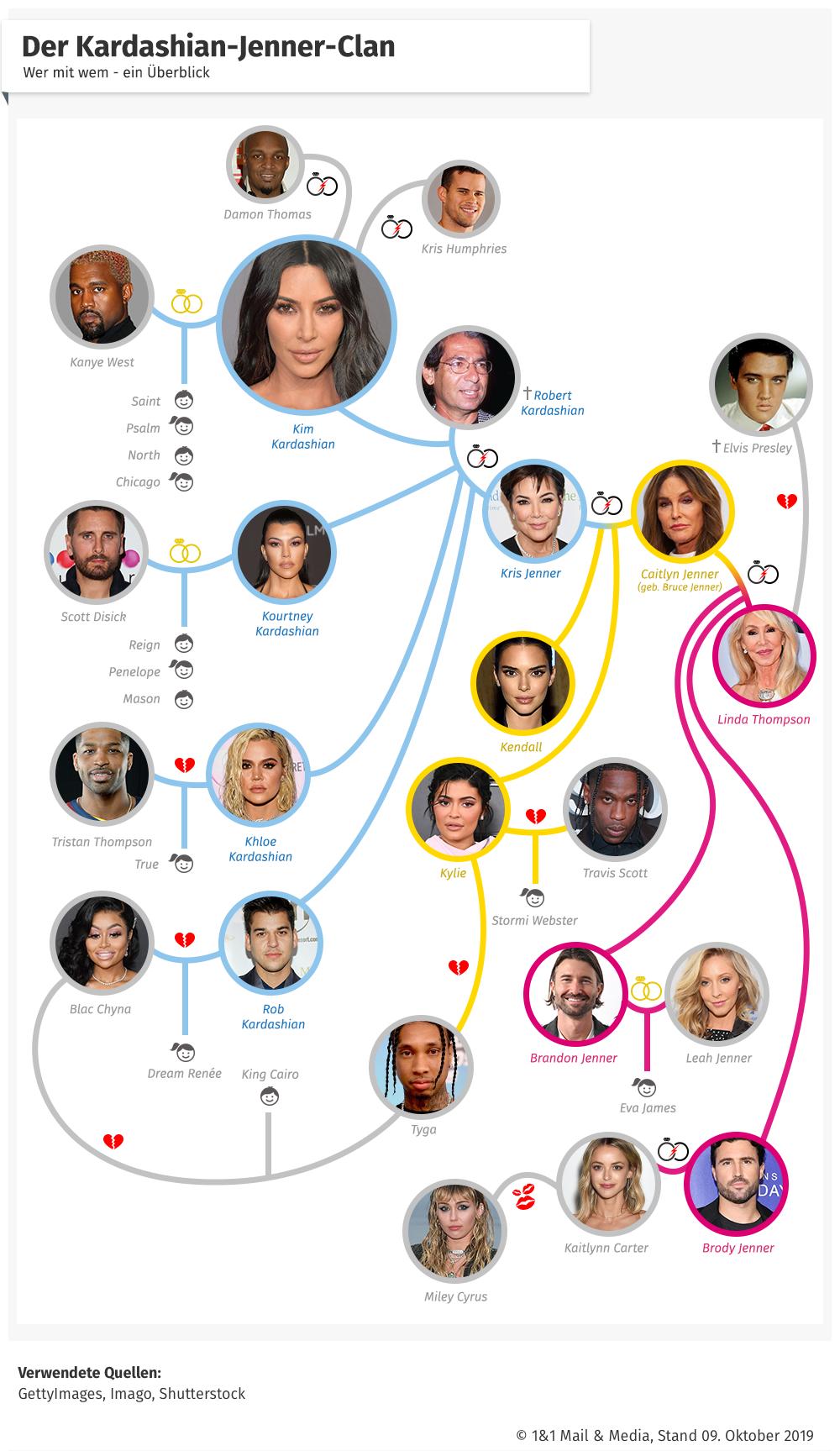 Kardashian-Jenner-Clan Stammbaum